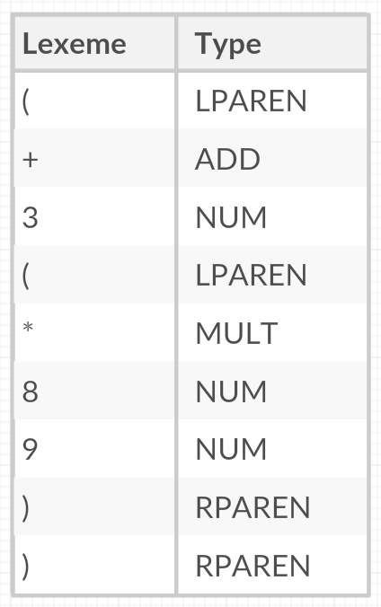 Lexical Analysis with ANTLR v4 · Jay Ching Lim
